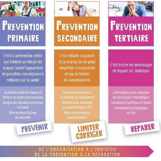 Human et Sens-shema PREVENTION-540x540